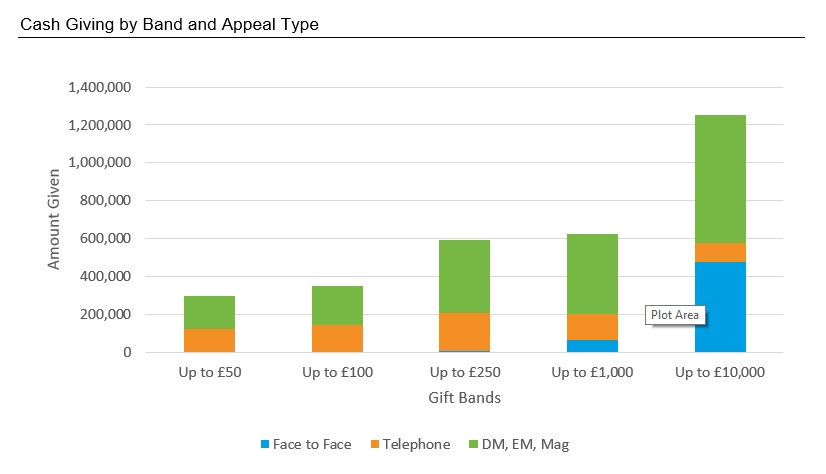 Cash Giving by Band and Appeal Type