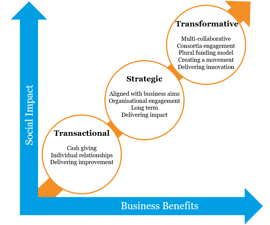 From Transactional to Transformative