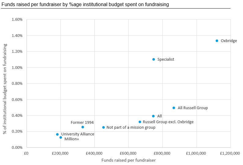 Funds raised per fundraiser by %age institutional budget spent on fundraising