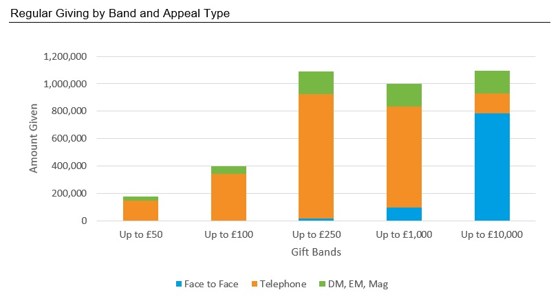 Regular Giving by Band and Appeal Type